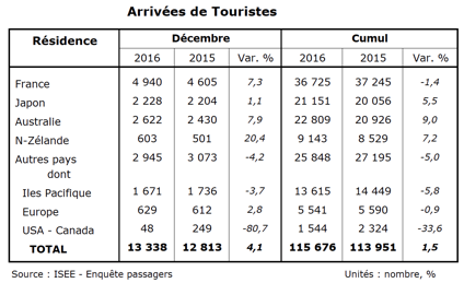 New Caledonia - Another record year for New Caledonia tourism